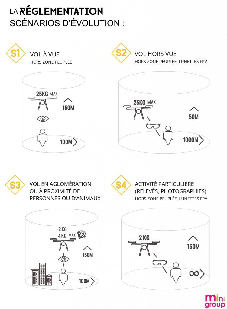 scenarios_drone
